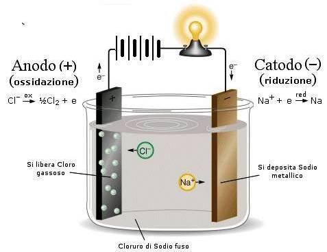 schema elettrolisi del sale